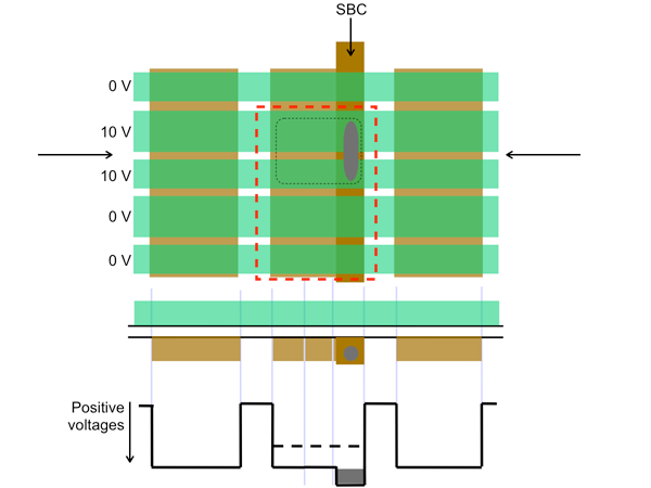Top view and crosssection of CCD with Supplementary Buried Channel
