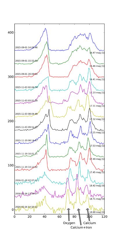 Gaia16aeg spectra