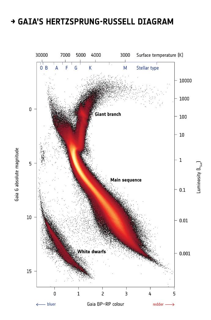Gaia DR2 H-R diagram
