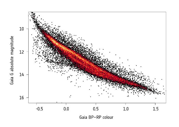 Gaia DR2 white dwarfs H-R diagram