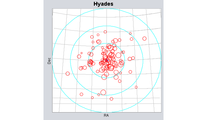 Hyades cluster based on TIGAS