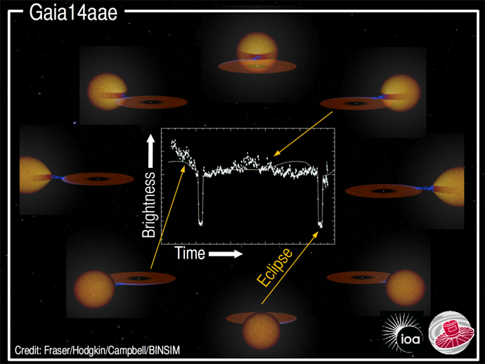Gaia14aae light curve