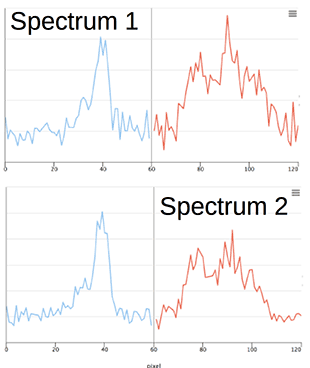 Spectra showing low signal-to-noise levels