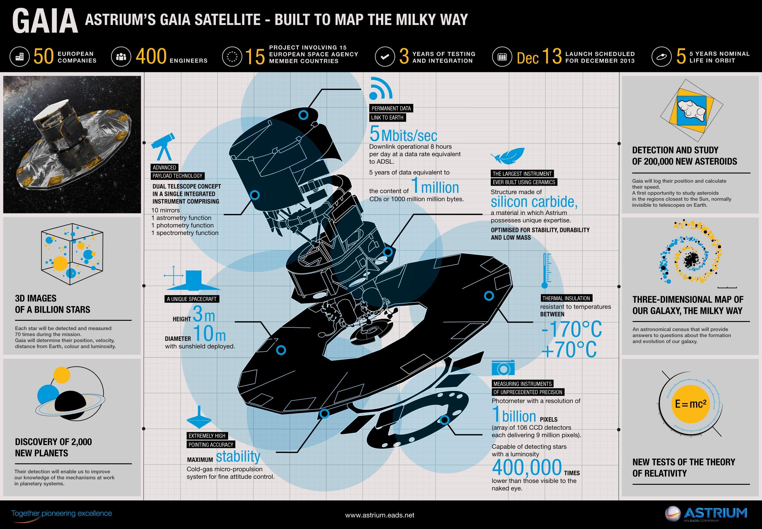 gaia spacecraft milky way map - photo #19