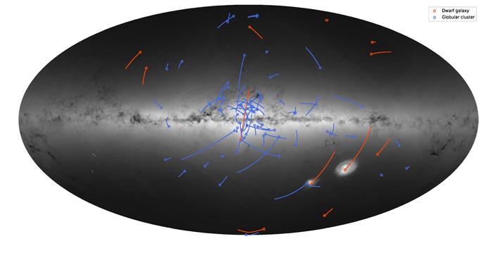 Orbits of globular clusters and dwarf galaxies