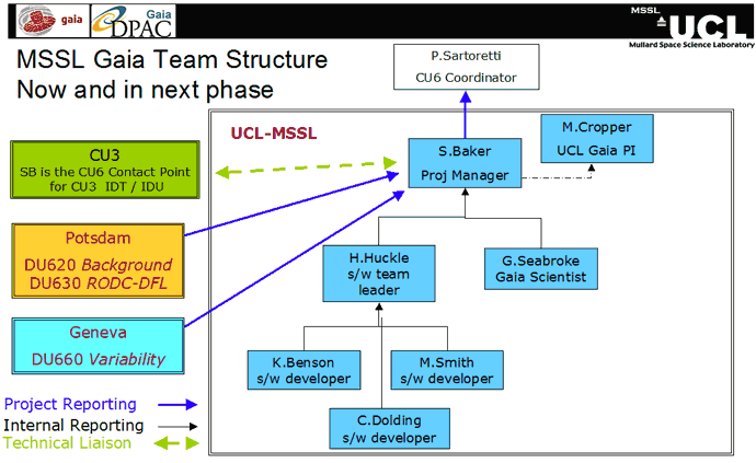 Diagram showing MSSL Gaia Team structure