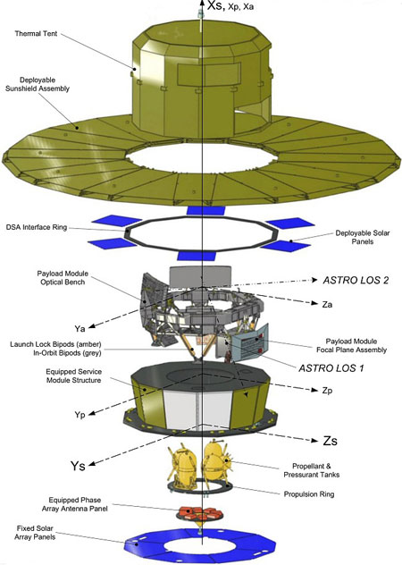Gaia spacecfrat diagram