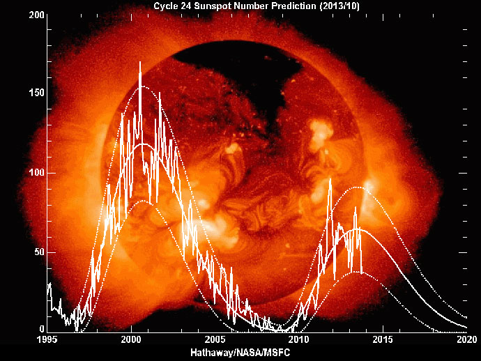 Predicted sunspot number graph superimposed on a photograph of the Sun