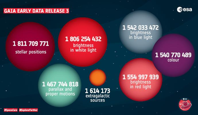 Gaia EDR£ contents in numbers
